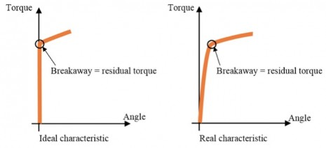 Residual torque – How to test a screw already tightened