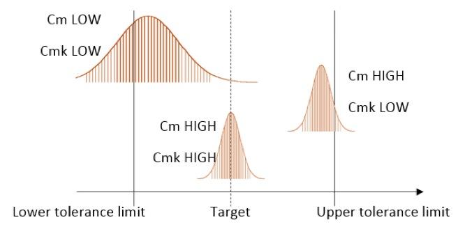 Contrôle du processus statistique