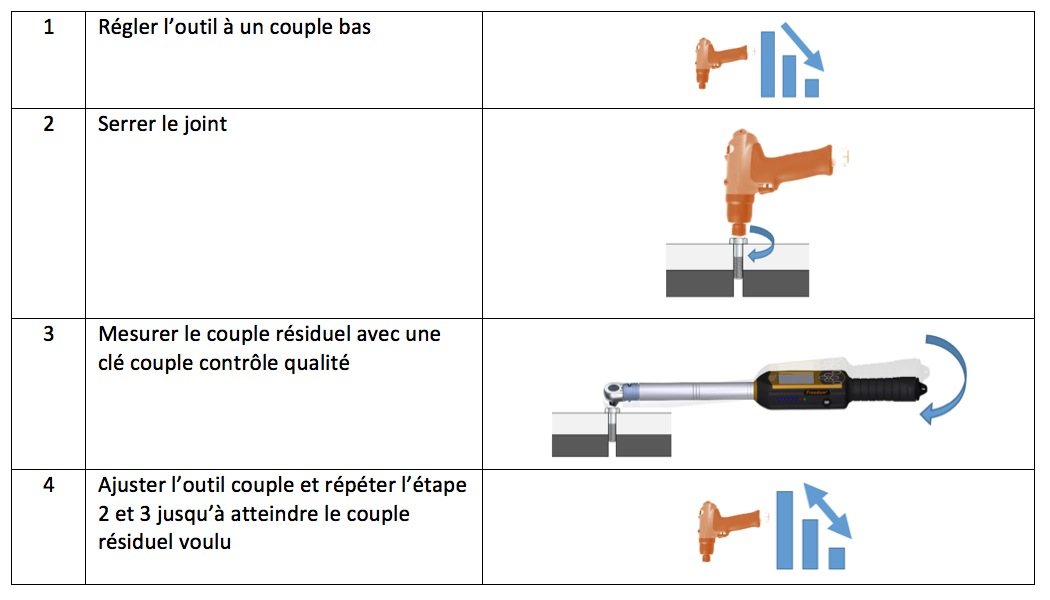 Comment tester un outil à impulsion hydraulique