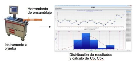Control de proceso estadístico