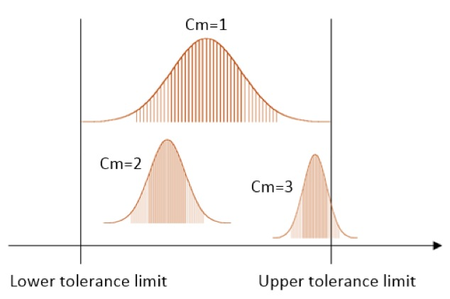 Statistical process control cm cmk cp cpk - Homework Sample