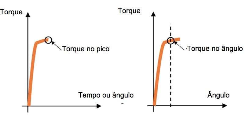Torque residual – Como testar um parafuso já apertado