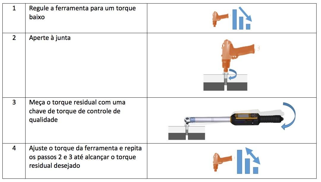 Como testar uma apertadeira de pulso hidráulico