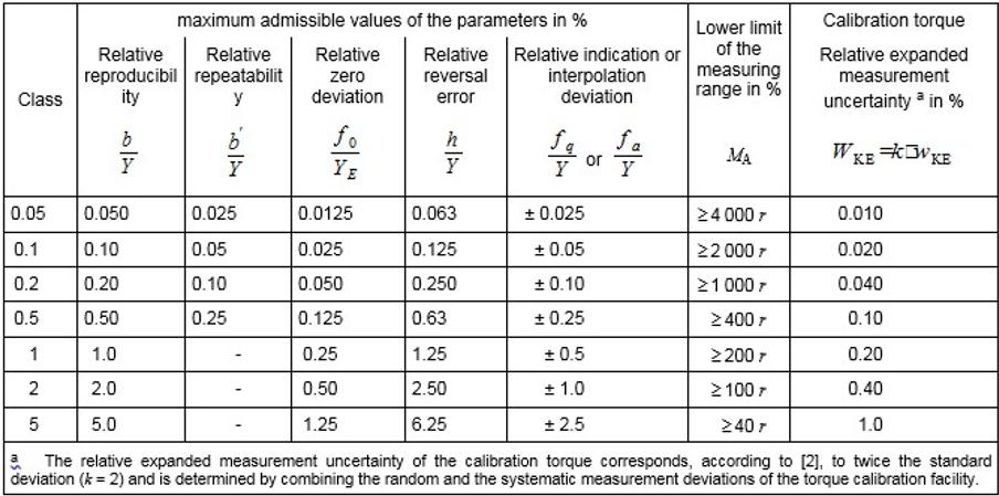 Norme DIN 51309: 2005 Présentation et Certificat de Calibration
