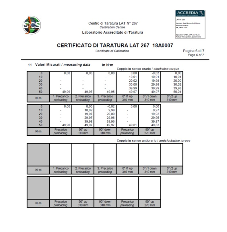 Directive DAkkS-DKD-R 3-7: 2010 and the calibration certificate