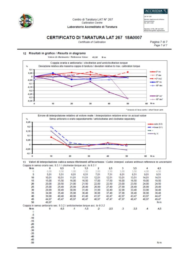 Norma DKD-R 3-7: 2010 e Certificato di Taratura