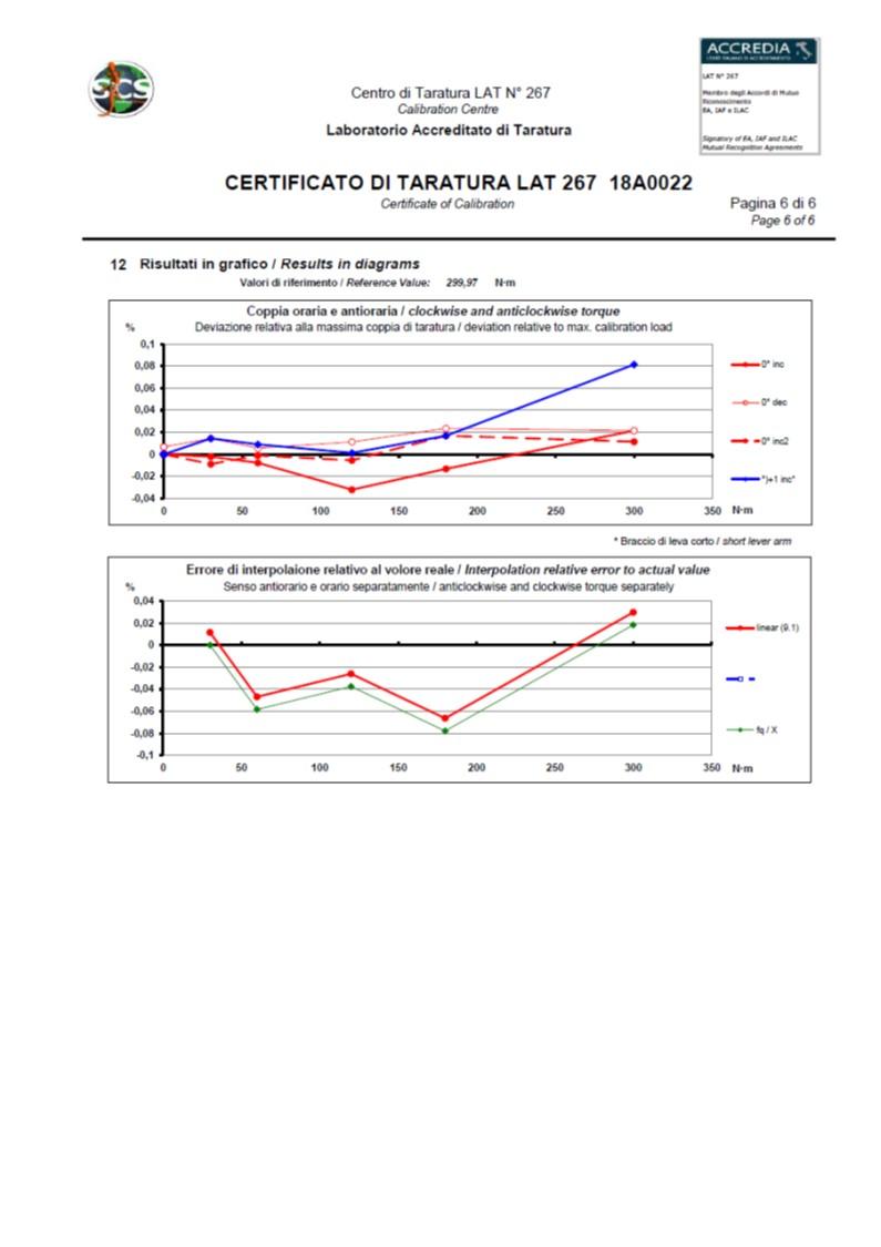 Norme DAkkS-DKD-R 3-8: 2010 et Certificat de Calibration