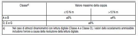 Norma UNI EN ISO 6789:2004 e Certificato di Taratura