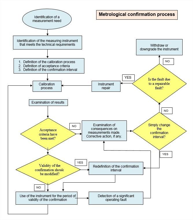 Procédures d'étalonnage du couple SCS Concept - Laboratoire accrédité