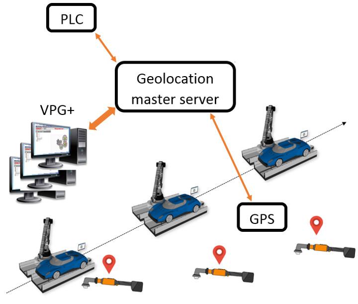 Geolocalización: mantenga sus herramientas controladas